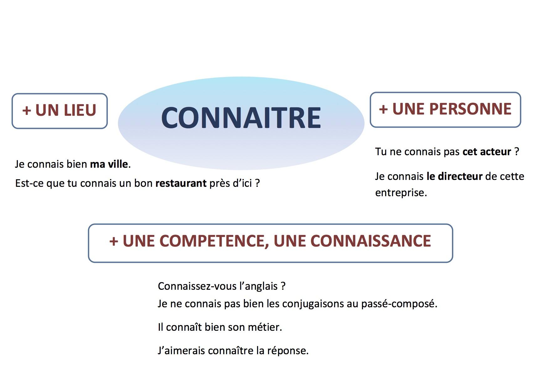 Savoir czy connaître? - czasownik connaître - Francuski przy kawie